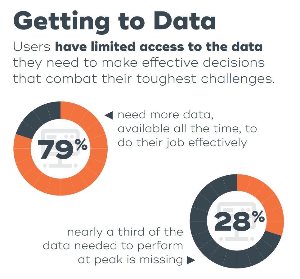 data science requires big data