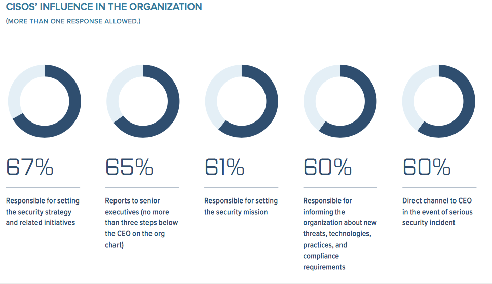 CISO influence in an organization