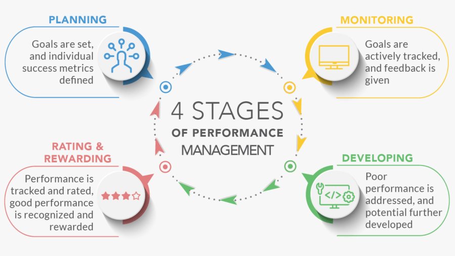 4 stages of performance management
