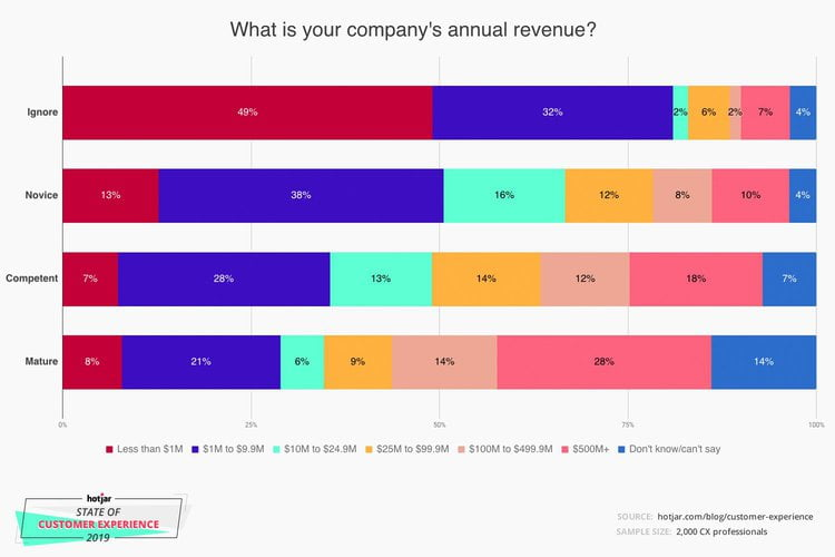 company annual revenue cx