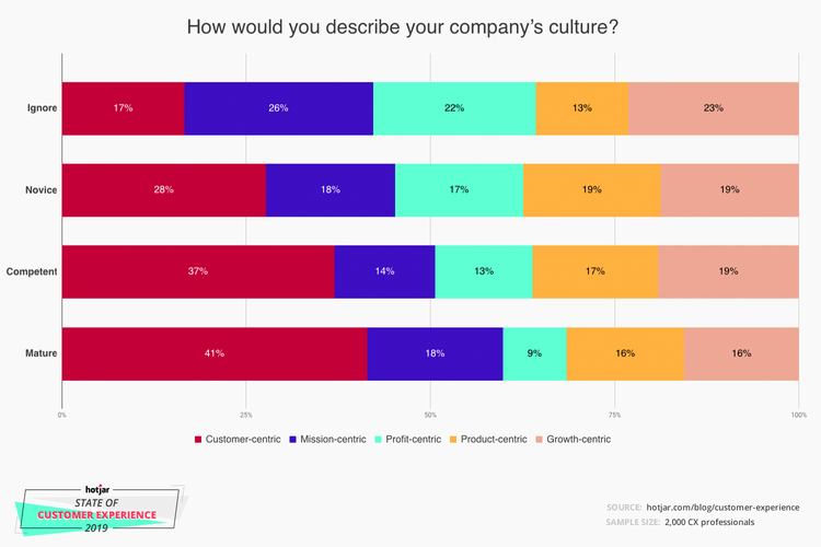 customer-experience company culture