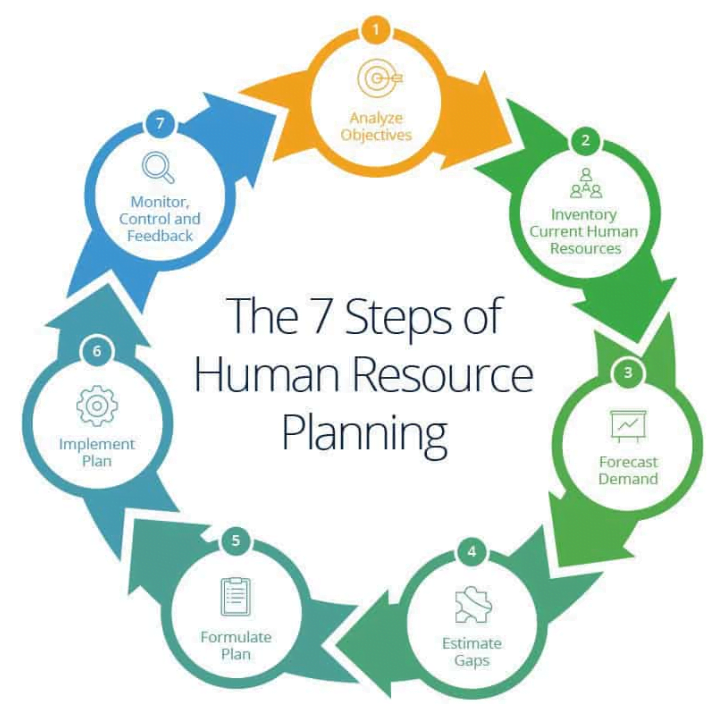 Human Resource Planning Steps