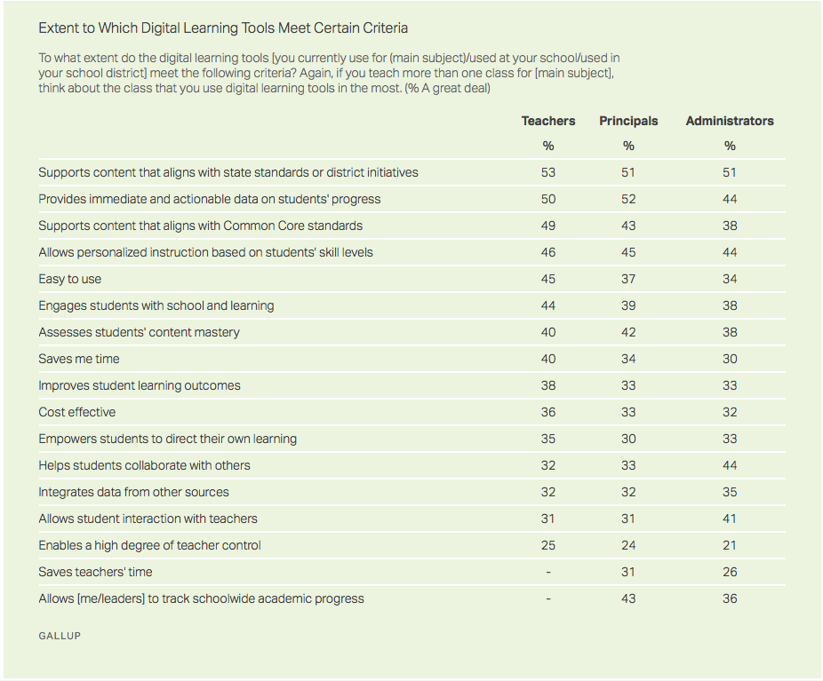Digital Learning Tools Criteria