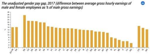 Human Resources: Gender Pay Gap