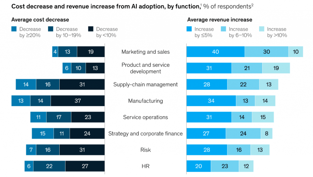 AI Adoption Cost Impact