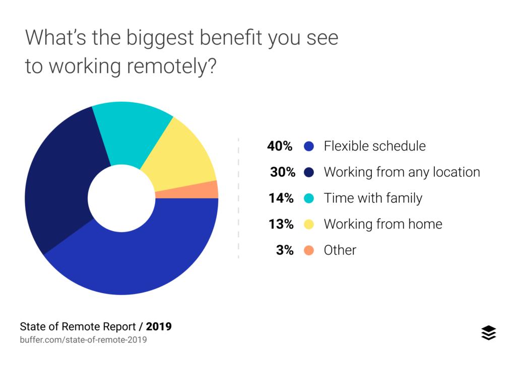 biggest benefit of remote work