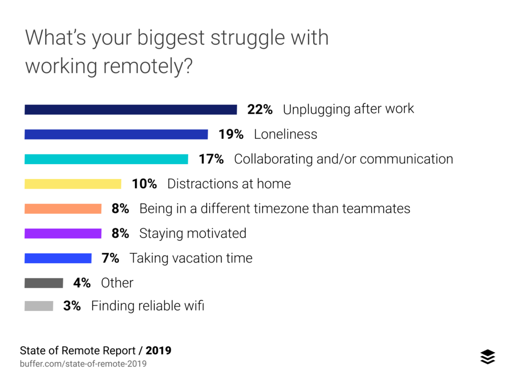 Remote work struggles