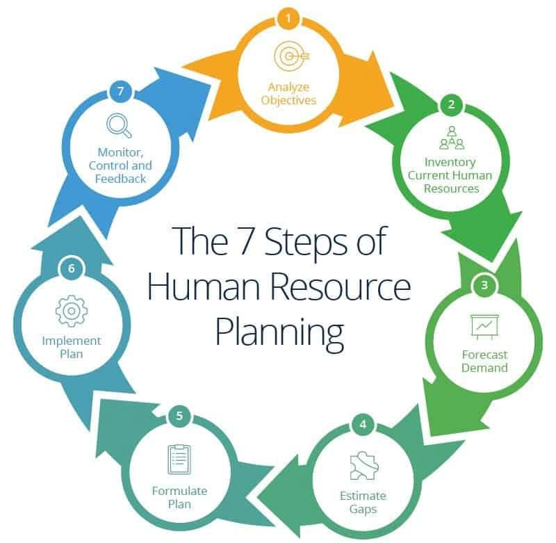 HR planning - 7 steps