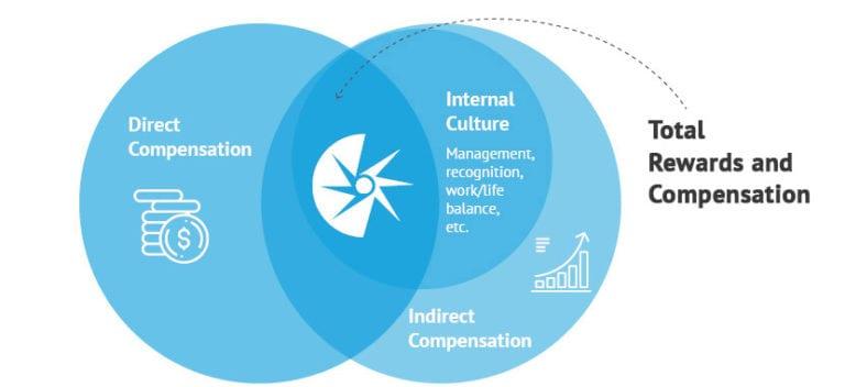 HRM: Compensation Model