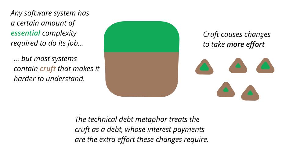 technical debt - cruft