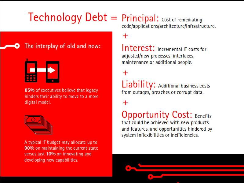technical debt formula