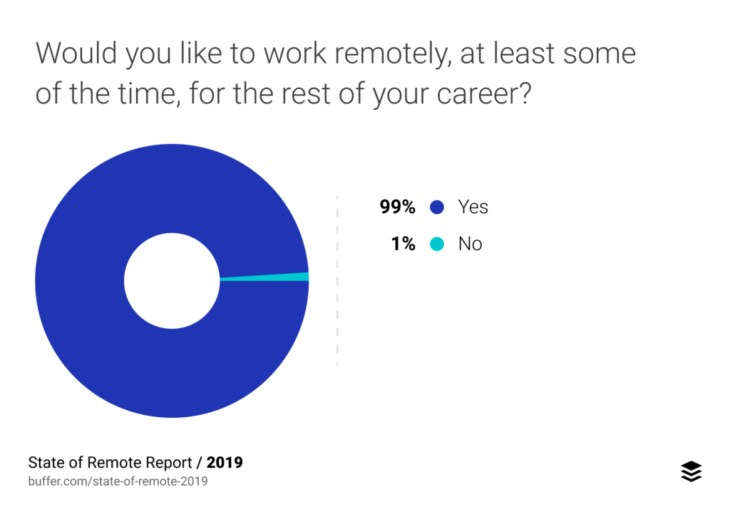 Would you like to work remotely
