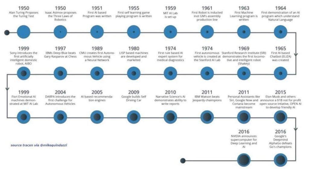 AI concept history