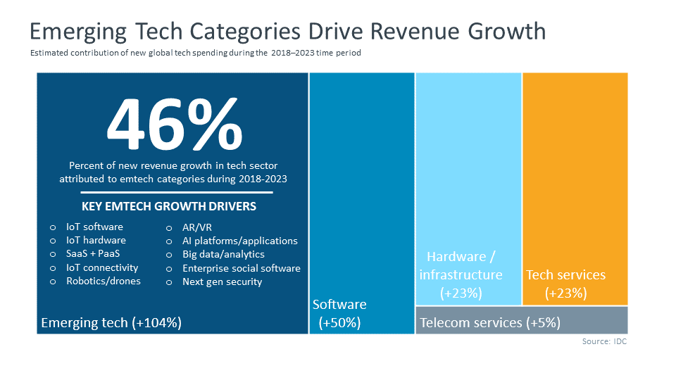 emerging tech categories