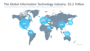 Global Information Technology Industry