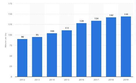business metrics - marketing growth chart