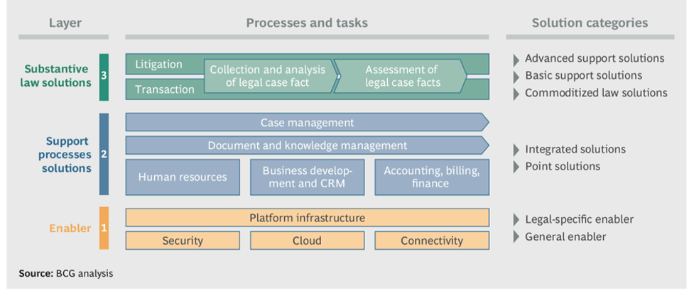 Legal Technology Workflow Chart