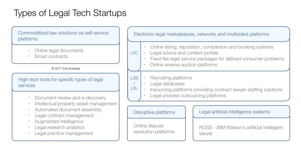 Types of Legal tech Startups