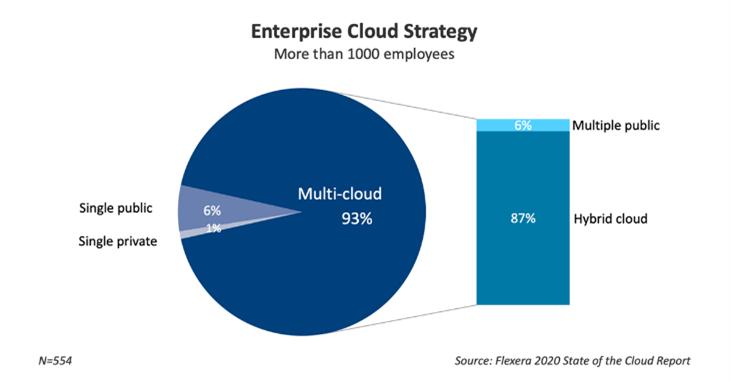 enterprise multi-cloud