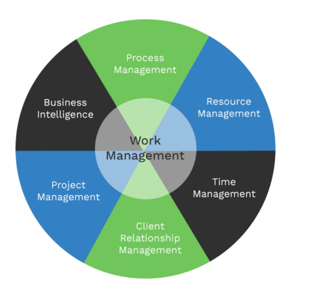 The Basic Objective of a Work Management System